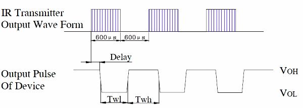 PL-IRM2161-C438
